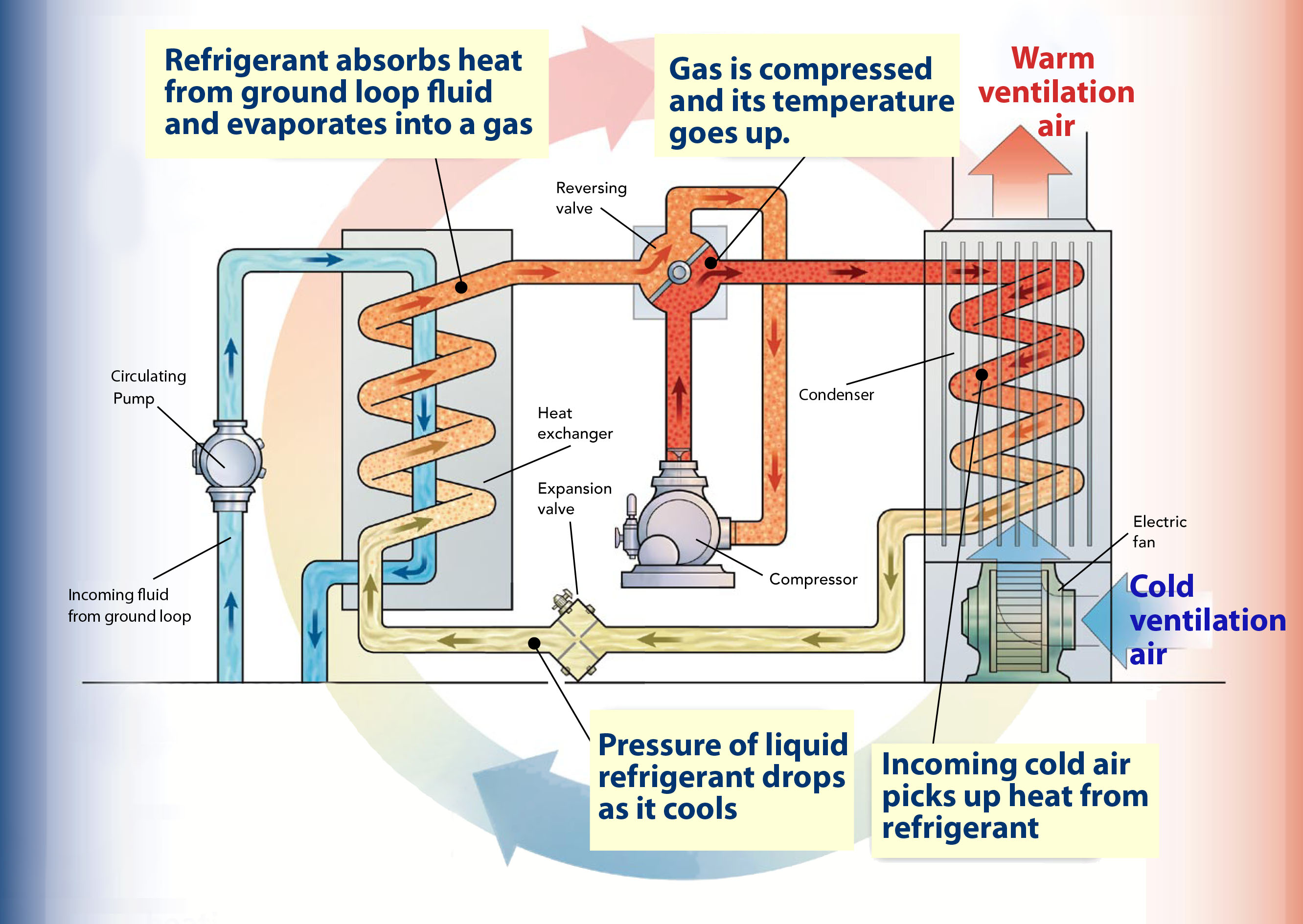 Ground Source Heat Pump  How A Ground Source Heat Pump Works ...